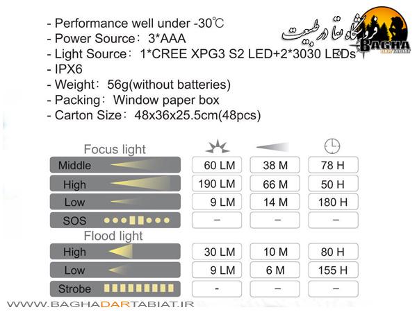 چراغ پیشانی سان ری مدل youdo2S